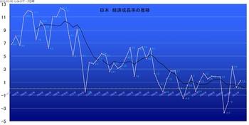 日本経済成長率No2.jpg